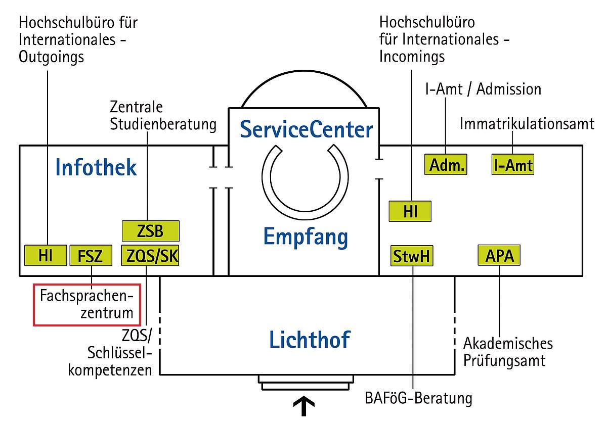 Servicecenter Uni Hannover